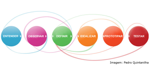 estrutura-do-design-thinking